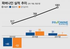 삼성그룹 바이오 육성 선언에 수혜받은 '파버나인'은 어떤 회사?