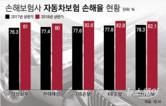 """손보업계 """"정비요금 인상, '손해율 악화' 더 가속화할 것"""""""