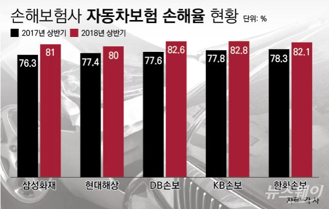 """[NW리포트/車보험료 인상 논란②]손보업계 """"정비요금 인상, '손해율 악화' 더 가속화할 것"""""""