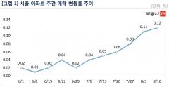 투기지역 추가 지정 예고에도… 서울 집값 상승폭 확대