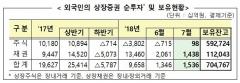 외국인, 7월 주식 980억 순매수 '4개월만에 전환'