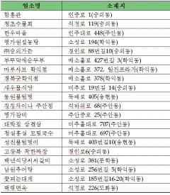 """인천 미추홀구 """"몸이 불편한 어르신ㆍ장애인에게 외식의 자유를"""""""