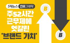 [인포그래픽 뉴스]주 52시간 근무제에 엇갈린 '브랜드 가치'