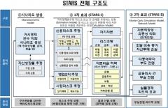 금감원, 다중채무자 부도 전염효과 추정 방법론 발표