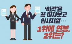 '이것'은 꼭 따져보고 입사지원…1위에 연봉, 2위는?