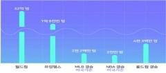 세계 최대 프로 e-스포츠 '롤드컵 결승전' 인천 개최