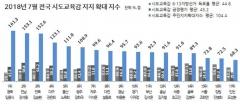 김승환 전북도교육감 지지도 61.2% '전국 1위'