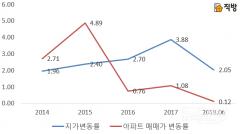 서울거주자, 토지 '원정투자' 비율 상승세