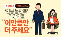 """'연봉 불만족' 직장인들 """"이만큼만 더 주세요"""""""