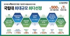 전남대, 정부선정 국책연구과제 거점국립대 1위 '연구역량 으뜸'