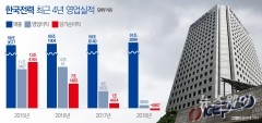 사실상 실패…'실적부진' 한국전력 5000억 회수 나설까