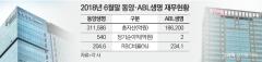 '보험사 M&A' 다음 주자 동양·ABL생명…KB금융·우리銀 눈독