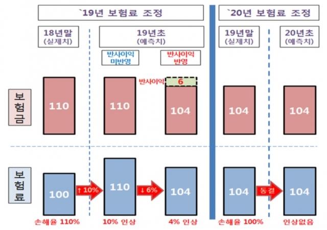 '文케어' 반사익 사실상 제로…내년 실손보험료 인상 후폭풍(종합)