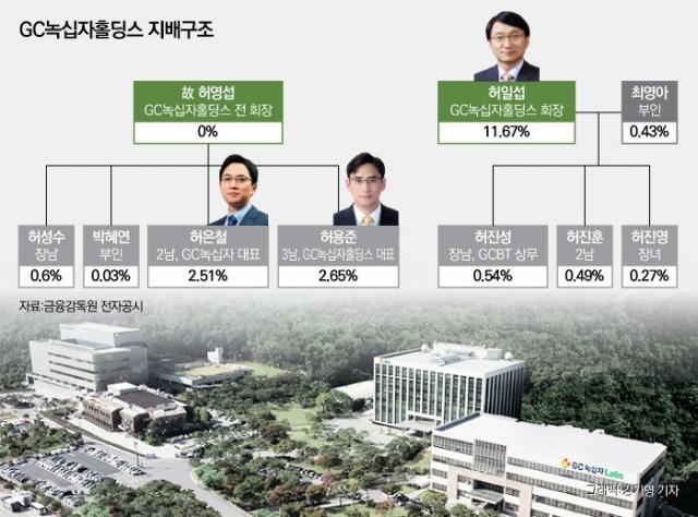[제약기업 대해부-GC녹십자①] 오너家 경영권 다툼 살아나는 불씨