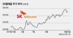 2·3위 싸움에도 굳건한 1위, 상승세 탄 SK텔레콤