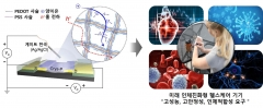 GIST 윤명한·이광희 교수 연구팀, 인체 이식형 전자소자 개발