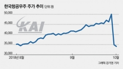 APT 입찰 실패…안개 속 걷는 한국항공우주