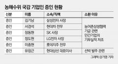 농해수위, 방북 그룹 오너 무산되자 대표이사 소환