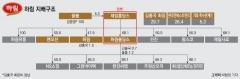 김홍국 회장, 지배구조 개편했지만  편법승계 의혹은 여전