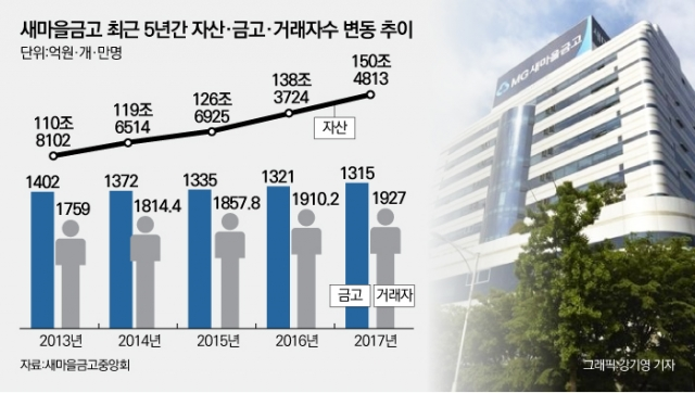 [NW리포트/감독 사각지대, 새마을금고①]올해 '55주년', '조합-은행' 경계 속 흔들리는 정체성