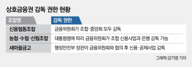 [NW리포트/감독 사각지대, 새마을금고③]행안부 능력 부재···'금융감독원'에 감독기능 넘겨라