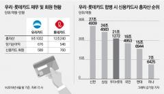 우리은행, 롯데카드 인수 후보 급부상 …성사땐 자산 21조 '빅3' 부상