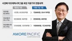 서경배 아모레 회장, 3개월 사이 2조6600억원 날린 사연은?