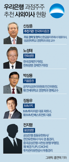 우리은행 지주회장 'Key' 사외이사를 잡아라… 물밑경쟁 치열
