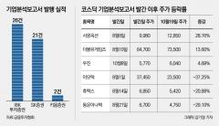 기업분석보고서 발행 3개월, 키움증권 보고서는 '2건뿐'