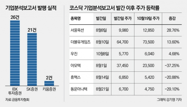 [NW리포트]기업분석보고서 발행 3개월, 키움증권 보고서는 '2건뿐'