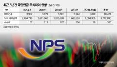 """[국민연금 주식대여 중단]전문가들 """"공매도 잡으려다 시장 분위기만 악화"""" 한 목소리"""