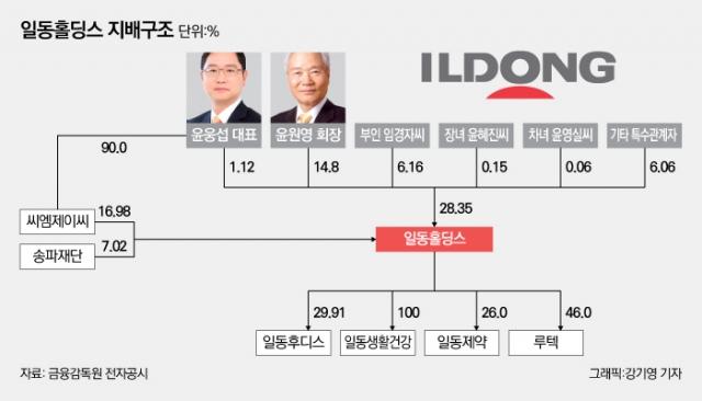 [제약기업 대해부-일동제약①] 오너3세 윤웅섭, 경영권 분쟁 끝냈지만···경영능력 입증은 과제