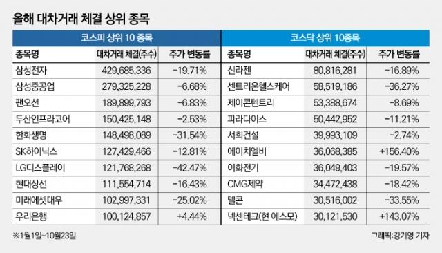 [NW리포트/공매도 긴급진단②]공매도에 먹힌 기업들···주가 추풍낙엽