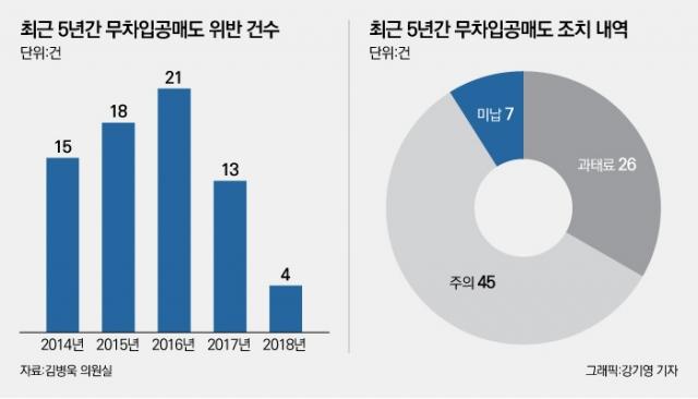 [NW리포트/공매도 긴급진단①]'불법 공매도 불가능?' 무차입공매도 판치는 국내증시