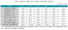 """""""車보험 원가 상승 반영해 보험료 올려야"""""""