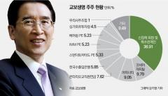 소송 준비하는 신창재의 속내, IPO 무산 시나리오?
