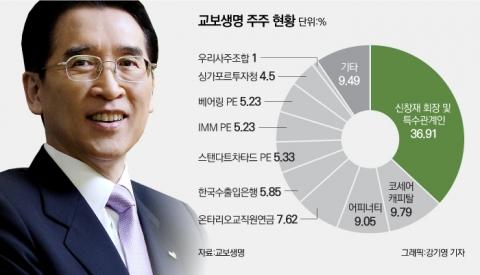 교보생명, '풋옵션 분쟁' 새 국면…신창재 반격 본격화
