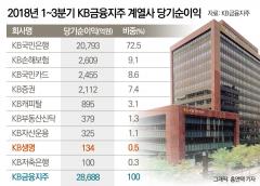 '리딩뱅크 경쟁' 아웃사이더 KB생명…생보사 M&A 시급