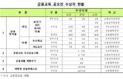 금감원, 제13회 금융공모전 시상식 개최