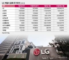 연말 인사 앞둔 LG 6인 부회장, 주가 성적표 보니