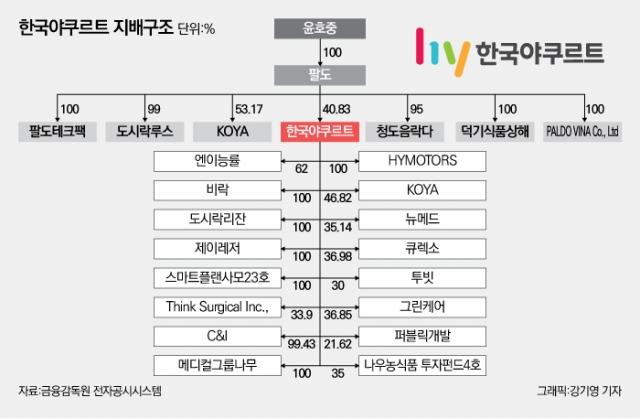 [중견그룹 보스상륙작전-한국야쿠르트①]오너家, 경영참여 않고 신사업 서브로 그룹 성장 도모