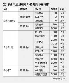 'IFRS17' 도입 1년 연기?···중소형사 운명 쥔 삼성생명