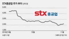 STX중공업, 매각·감자·유상증자…생존 위해 안간힘