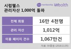 SK증권 시럽웰스, 14개월 만에 관리자산 1000억 돌파