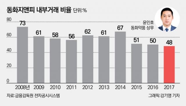 [제약기업 대해부-동화약품②] 4세 윤인호 경영승계 속도···내부거래 해소는 과제