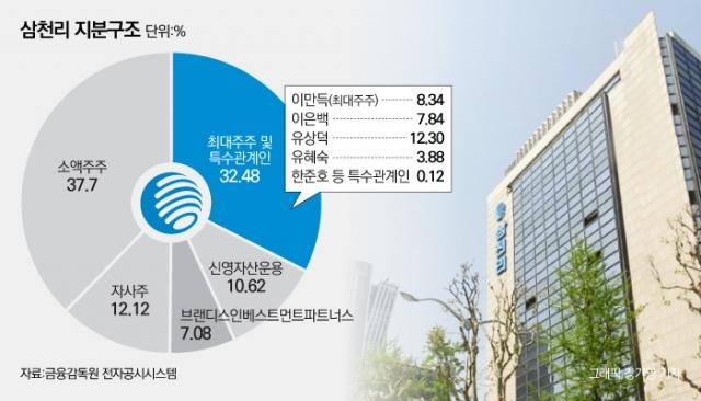 [新지배구조-삼천리그룹③]동업자간 폐쇄적 경영···소액주주 목소리 귀닫아