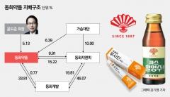 윤도준 회장, 5% 지분 그룹 장악…비결은 가송재단 등 우호지분
