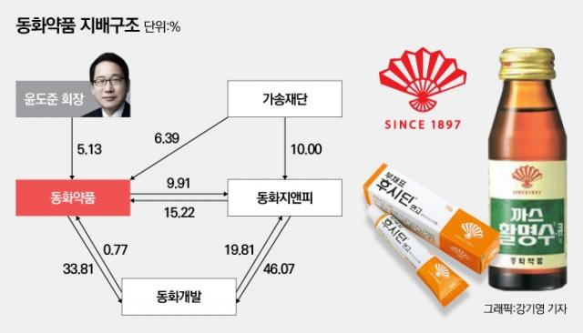 [제약기업 대해부-동화약품①]윤도준 회장, 5% 지분 그룹 장악···비결은 가송재단 등 우호지분