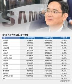 2주년 맞은 삼성 이재용호…그룹주 평균 44% 상승