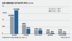 5대 상장 생보사 순익 감소···삼성, 전자株 매각 착시효과